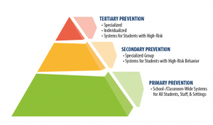 3 Tiered Triangle for PBIS
